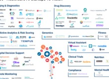 AI in Healthcare: 90 Startups Making Noise in the Industry