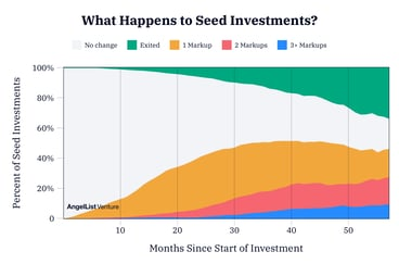 Figure what happens to seed investments 2x