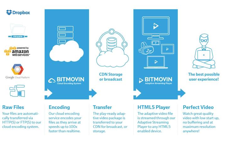 Bitmovin, Inc  | AngelList