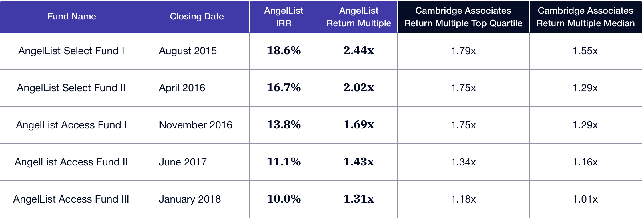 Table that shows the past 5 funds AngelList Venture has managed with corresponding columns for IRR and TVPI. Table shows top-quartile TVPI based on data from Cambridge Associates